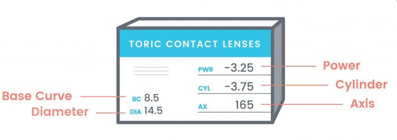 تفاوت بین یک نسخه معمولی لنزهای تماسی و یک نسخه از لنزهای آستیگمات