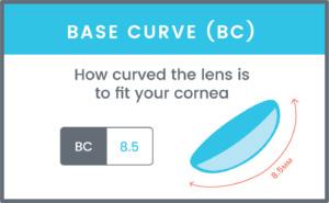 خواندن منحنی پایه لنز چشم